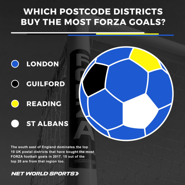 The postcode districts that buy the most FORZA football goals from Net World Sports