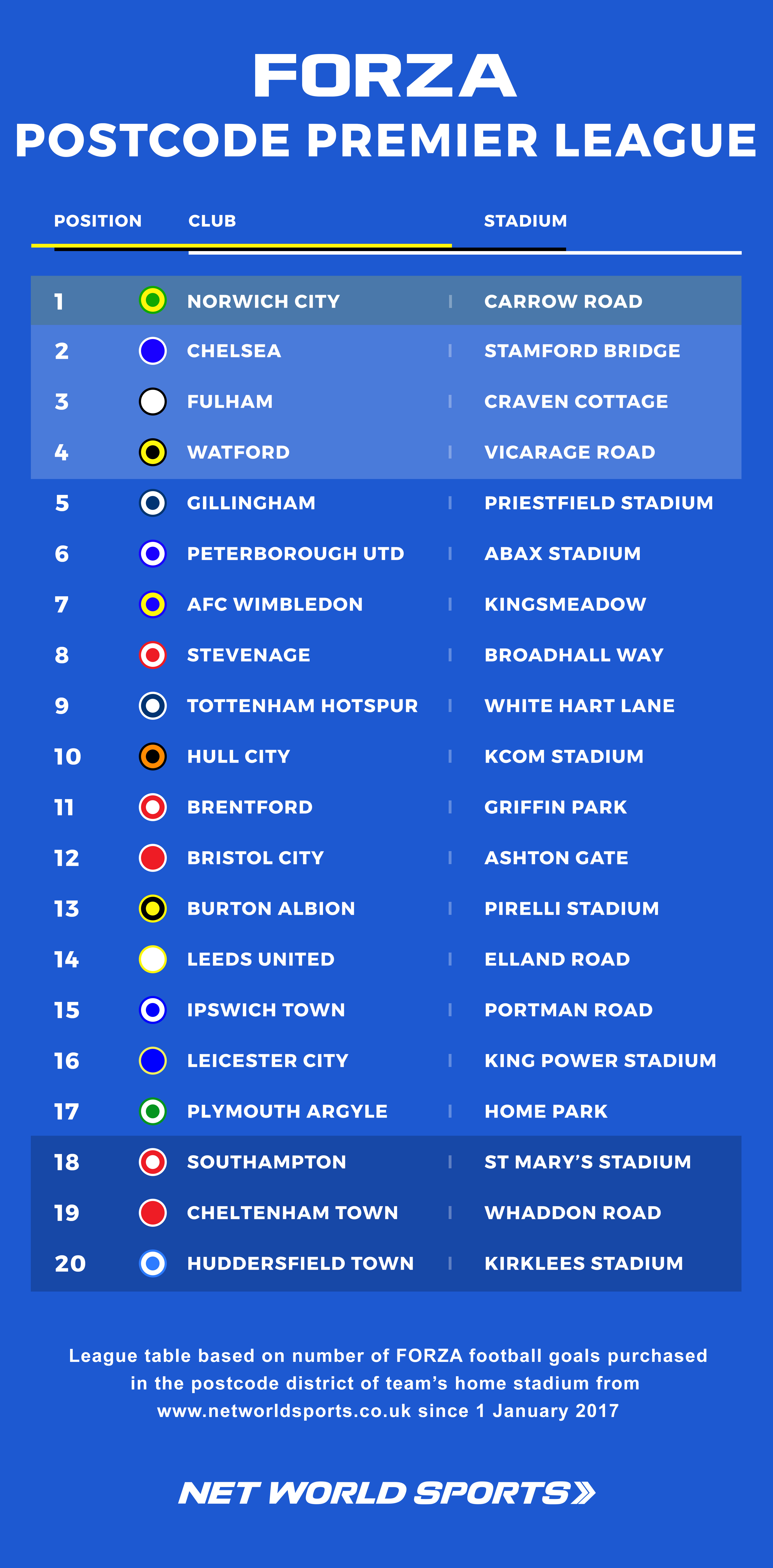 The FORZA Postcode Premier League based on sales of FORZA goals from Net World Sports