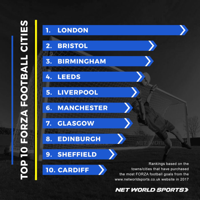 UK cities that buy the most FORZA football goals