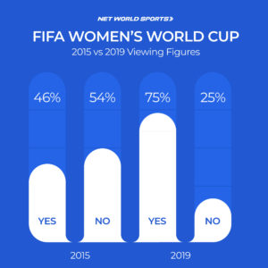 Net World Sports Women's World Cup Viewing Figures