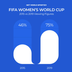 Women's World Cup 2019 Net World Sports